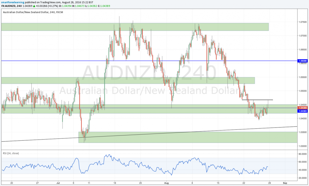 Weekly forex outlook: AUDNZD buy