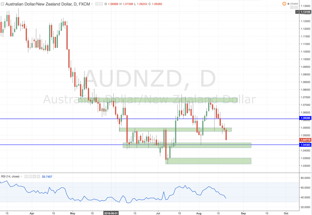 Weekly outlook AUDNZD 21 August