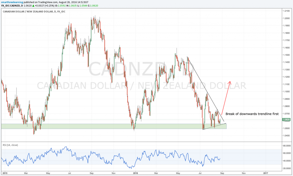 Weekly forex outlook: CADNZD buy