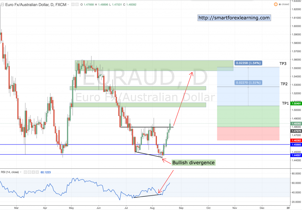 Weekly outlook EURAUD 21 August