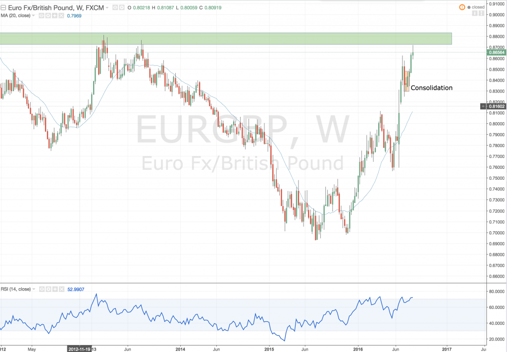 Weekly outlook EURGBP Weekly 21 August