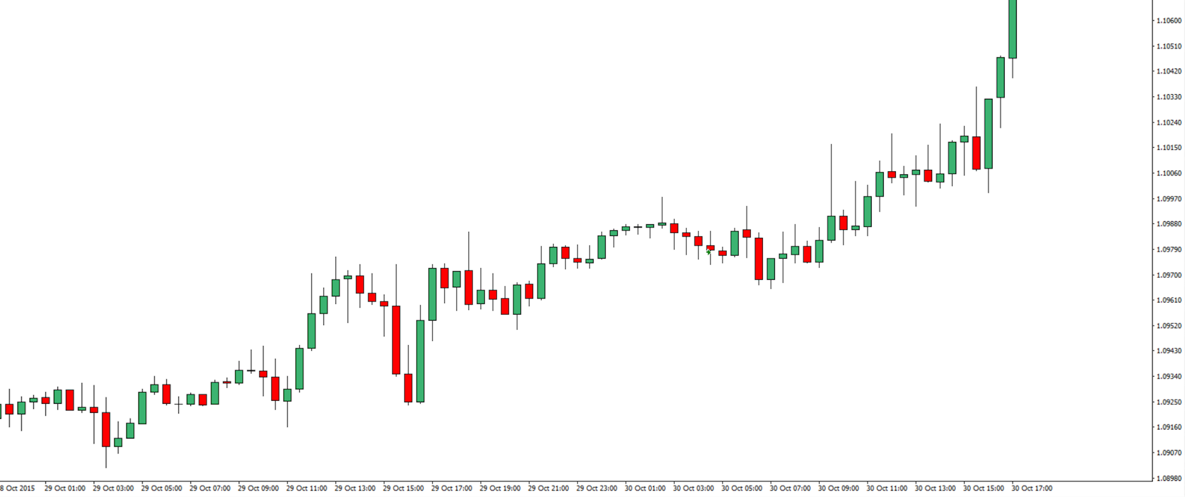 Learn price action forex trading