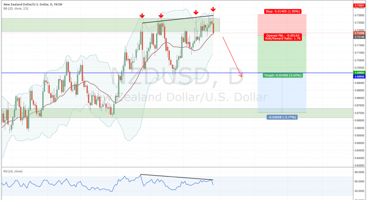 Weekly forex outlook: NZDUSD sell