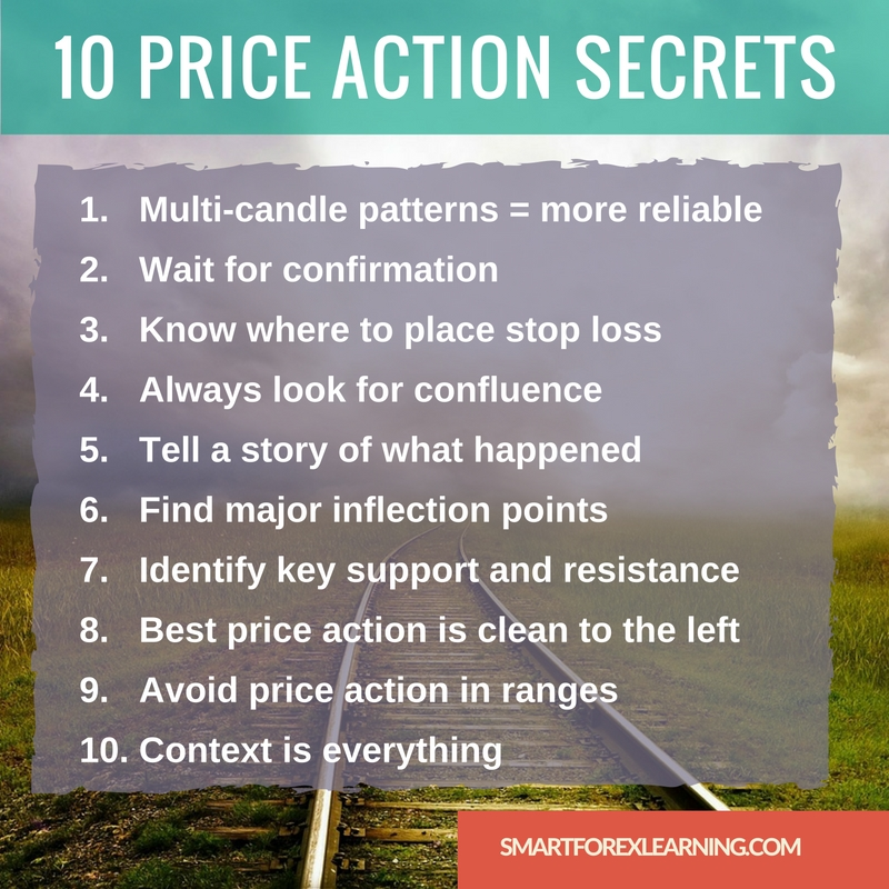 10 price action secrets
