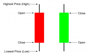 How to interpret candlesticks in price action trading