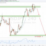 Weekly forex outlook: October 16