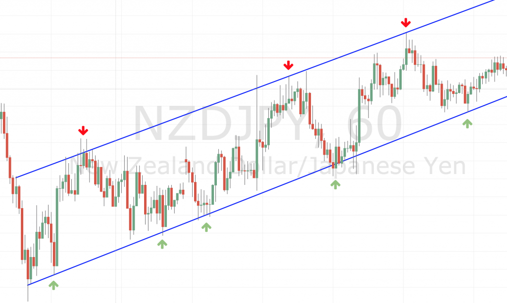 Support and resistance in an uptrend