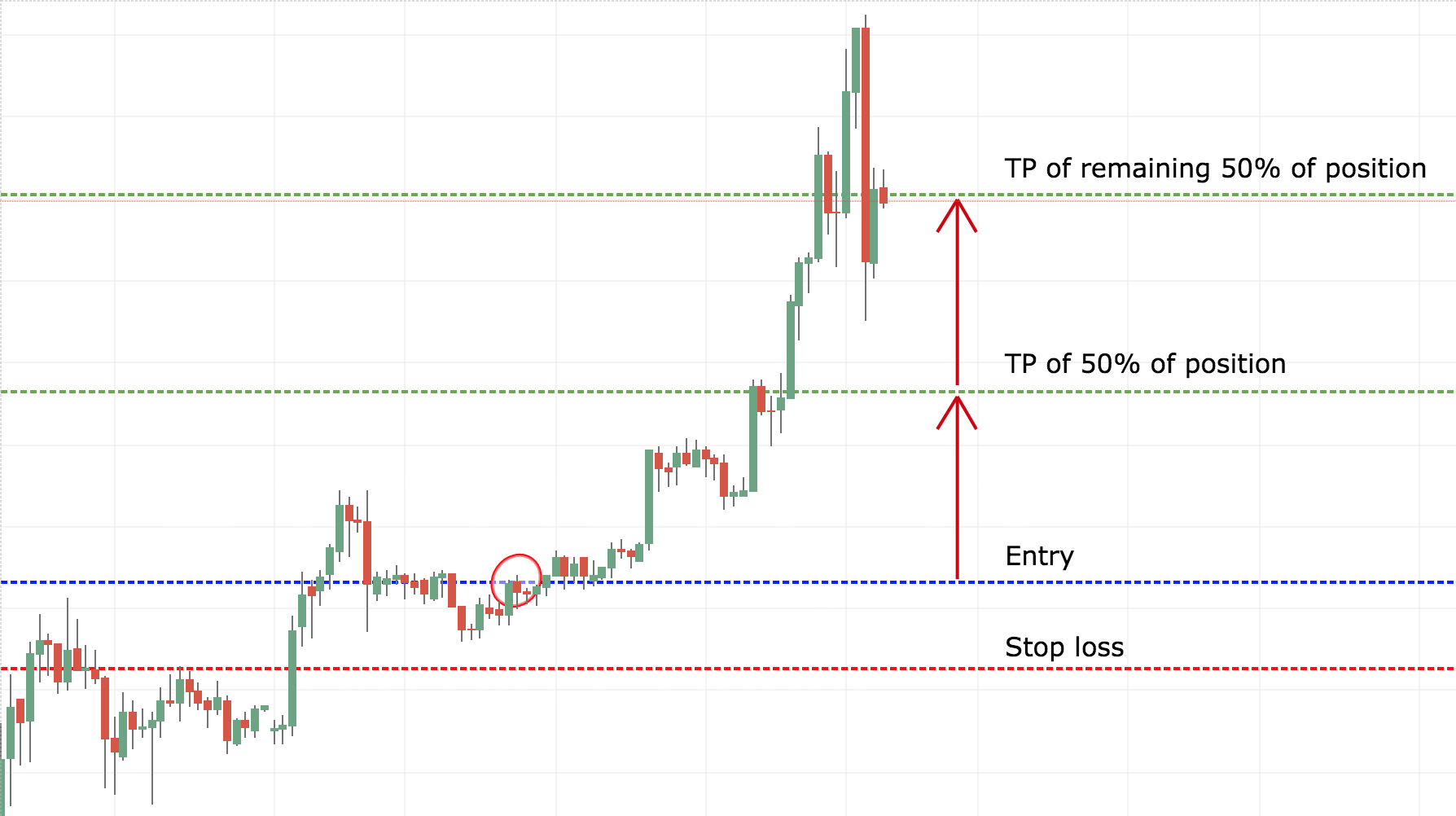 How to stop loss and take profit in forex