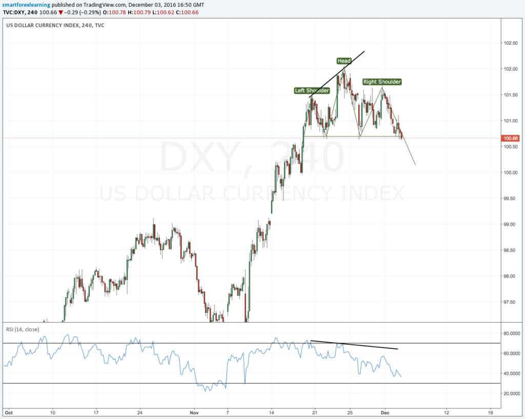 Potential DXY reversal