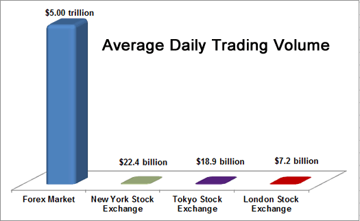 Forex total market volume