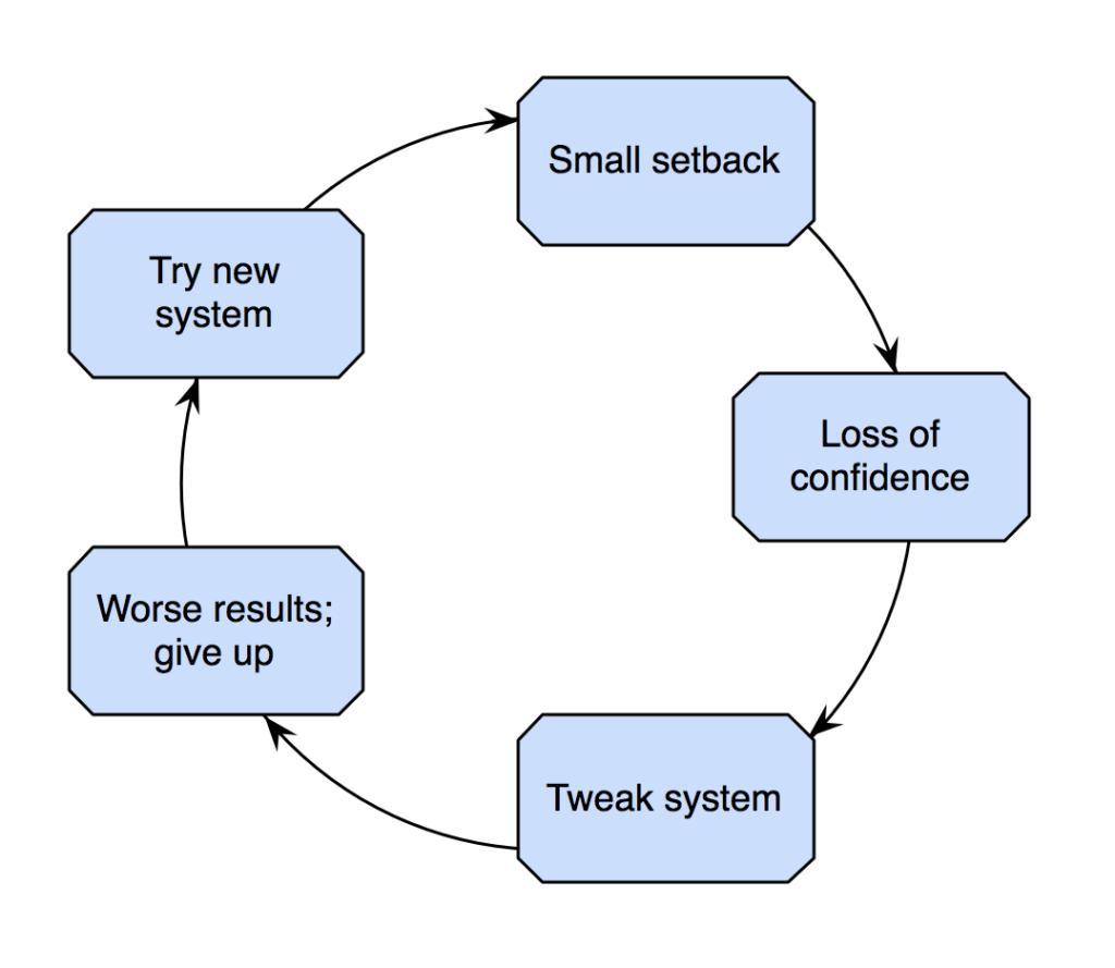 Confidence trading vicious circle