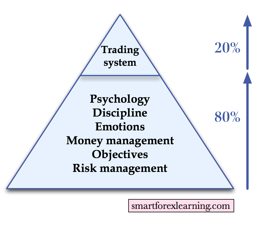 The pareto rule of forex trading