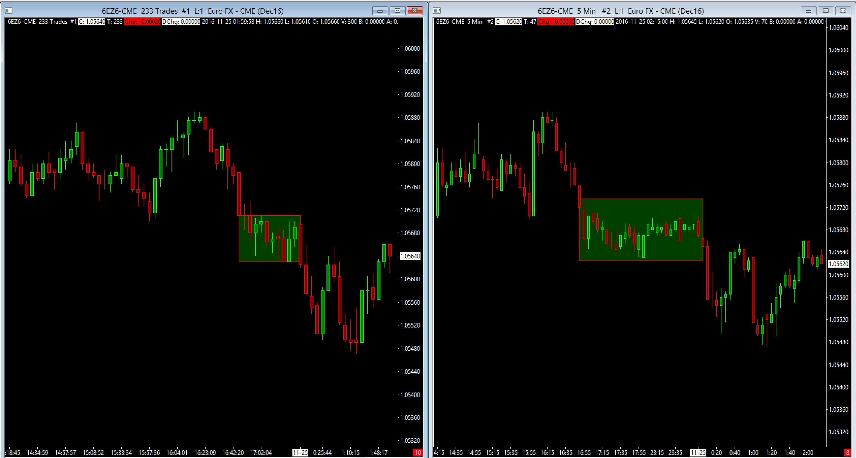 Forex Tick Charts