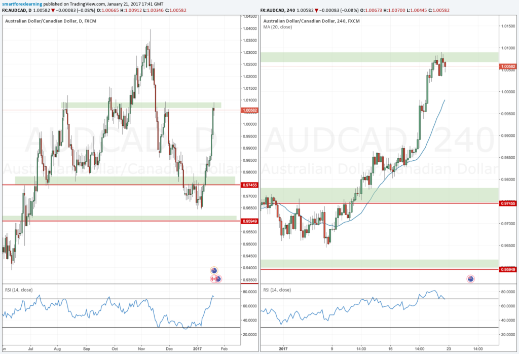 AUDCAD Forex Outlook