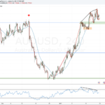 Weekly forex outlook: January 21