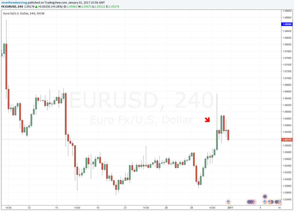 EURUSD low liquidity spike