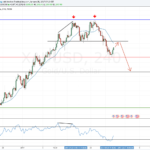 Weekly forex outlook: January 28