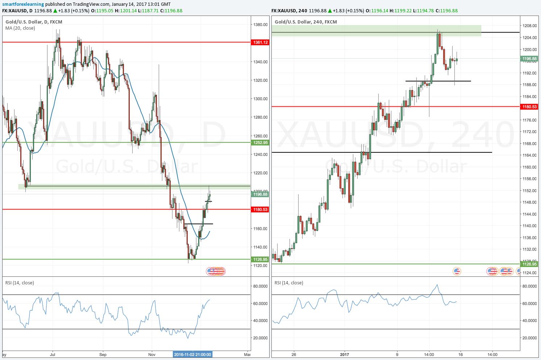 XAU/USD & XAG/USD - Gold & Silver FX Traders Thread - Page 1713