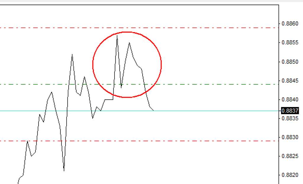 M forex pattern example