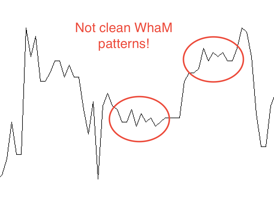 Not clean WhaM patterns