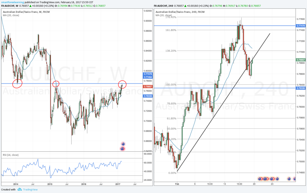 AUDCHF Forex