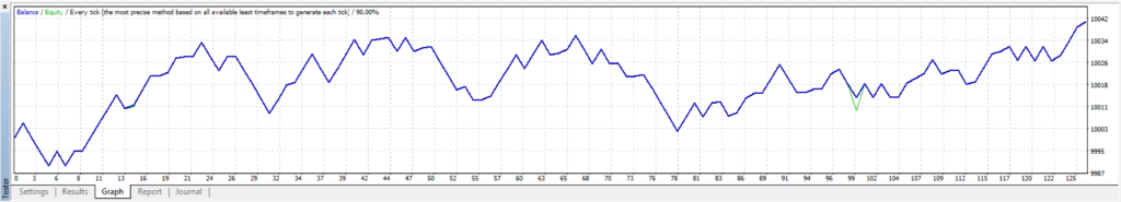 EA graph with trailing stop