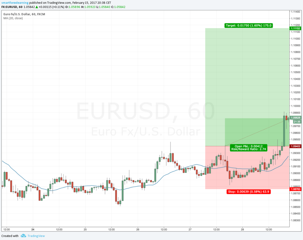 EURUSD before weekend