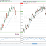Weekly forex outlook: February 12