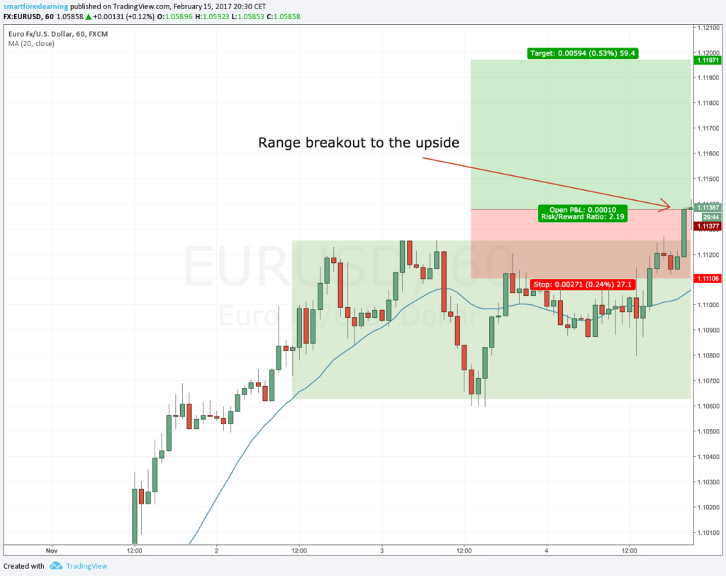 EURUSD trade on Friday