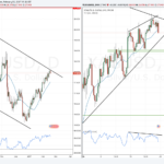 Weekly forex outlook: February 19