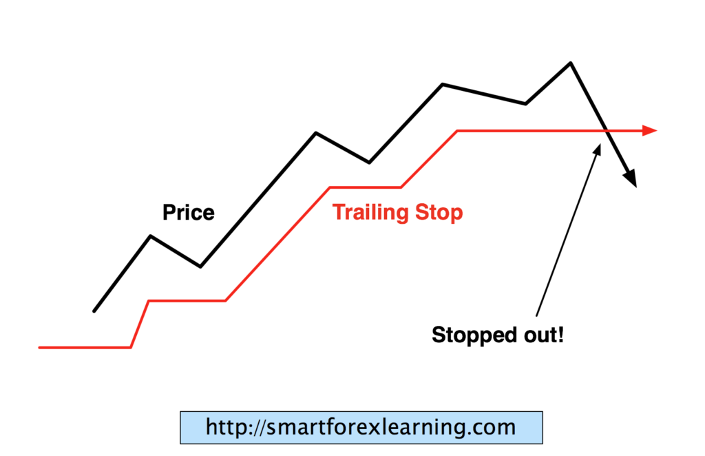 Forex trailing stops