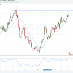 Weekly Forex Outlook: March 19