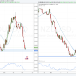 Weekly Forex Outlook: March 11