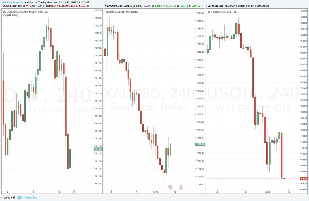 Forex market outlook