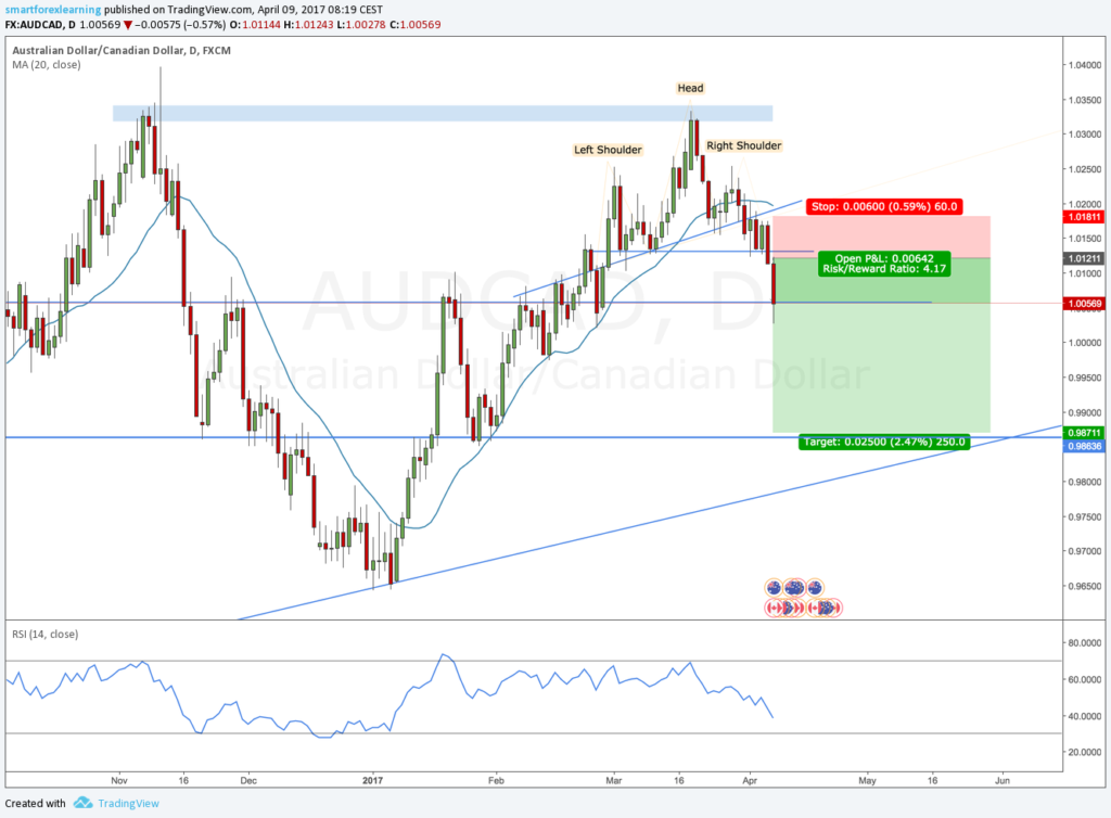 AUDCAD review