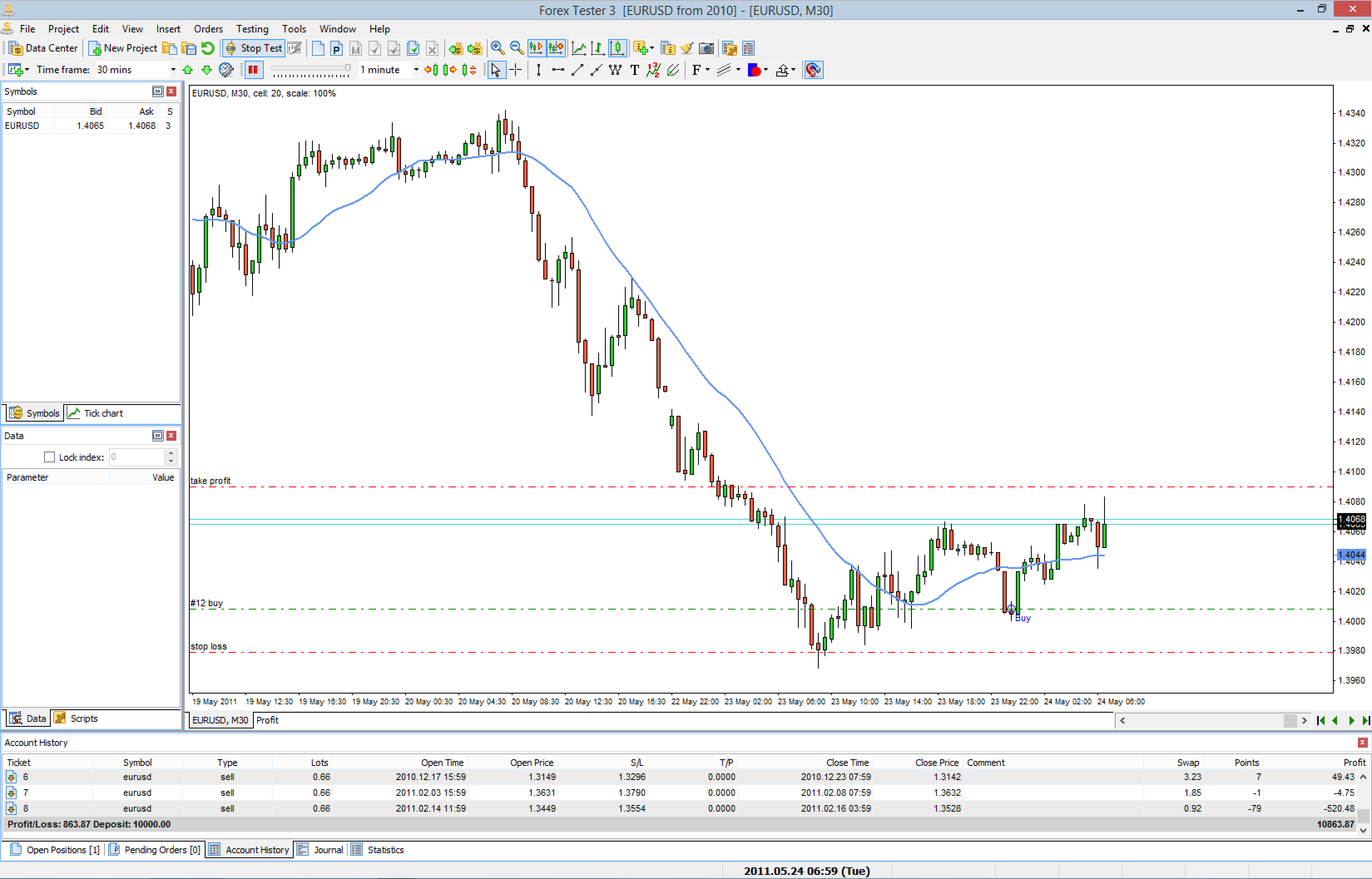How to create a new forex trading strategy - Smart Forex Learning