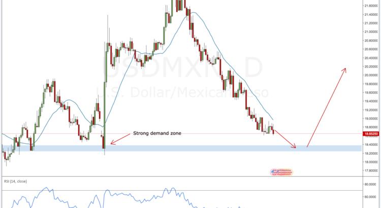 USDMXN forex outlook
