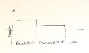 Forex backtest forward test live