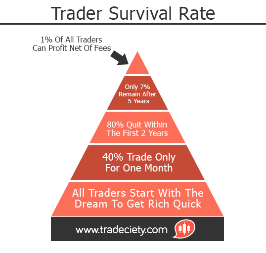 Trader Survival Rate