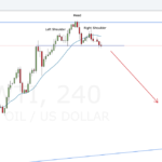 Weekly Forex Outlook: April 17