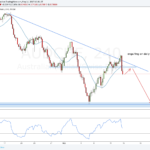 Weekly Forex Outlook: May 14