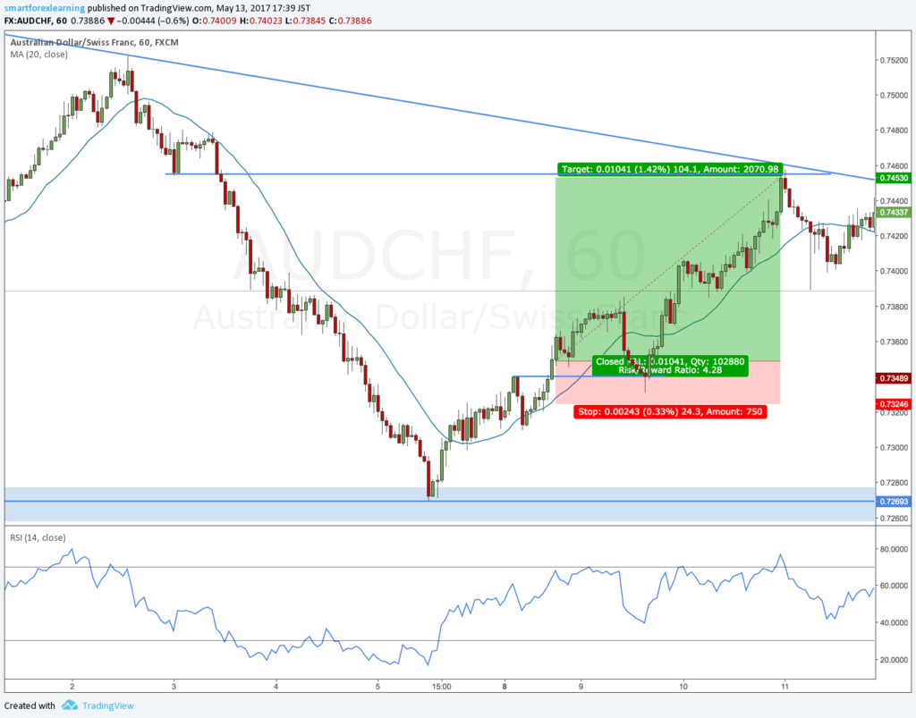 AUDCHF review