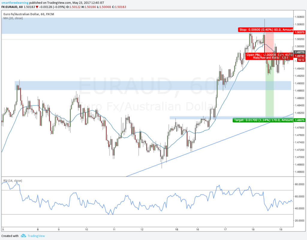 EURAUD potential support
