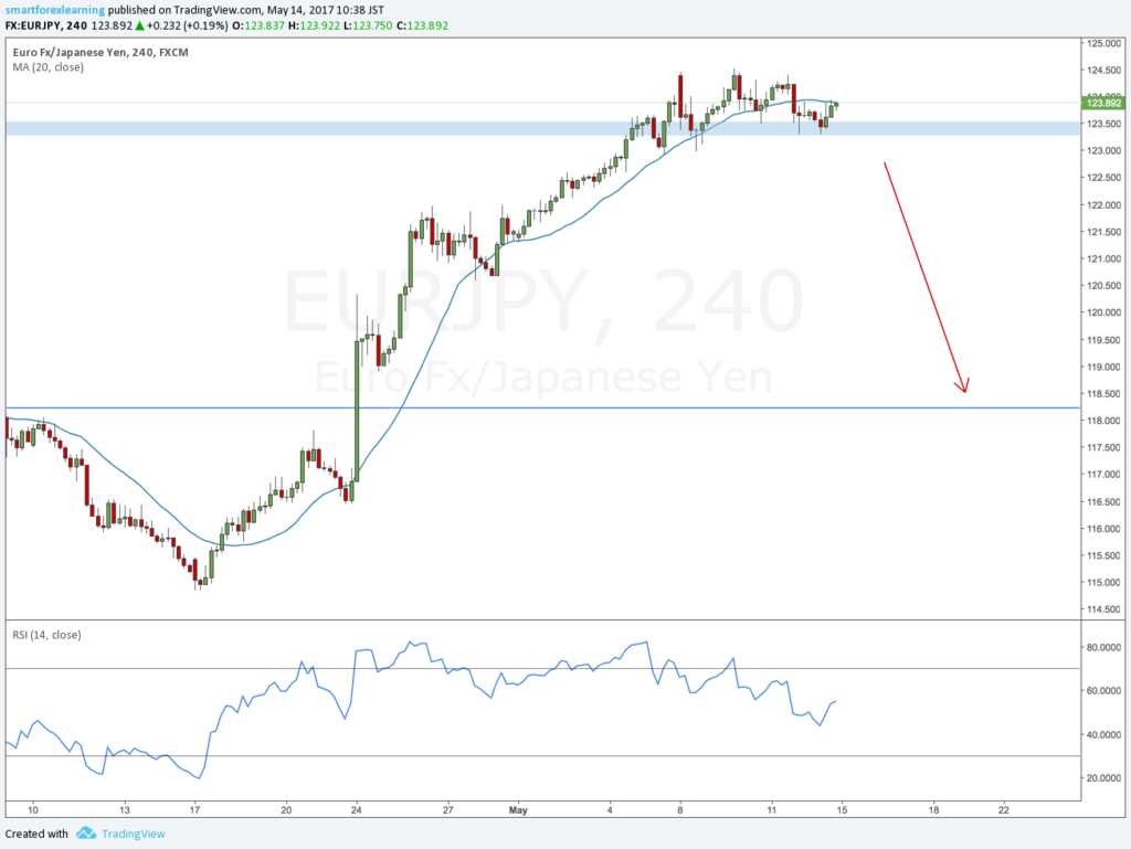 EURJPY forex outlook