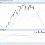 Weekly Forex Outlook: May 27