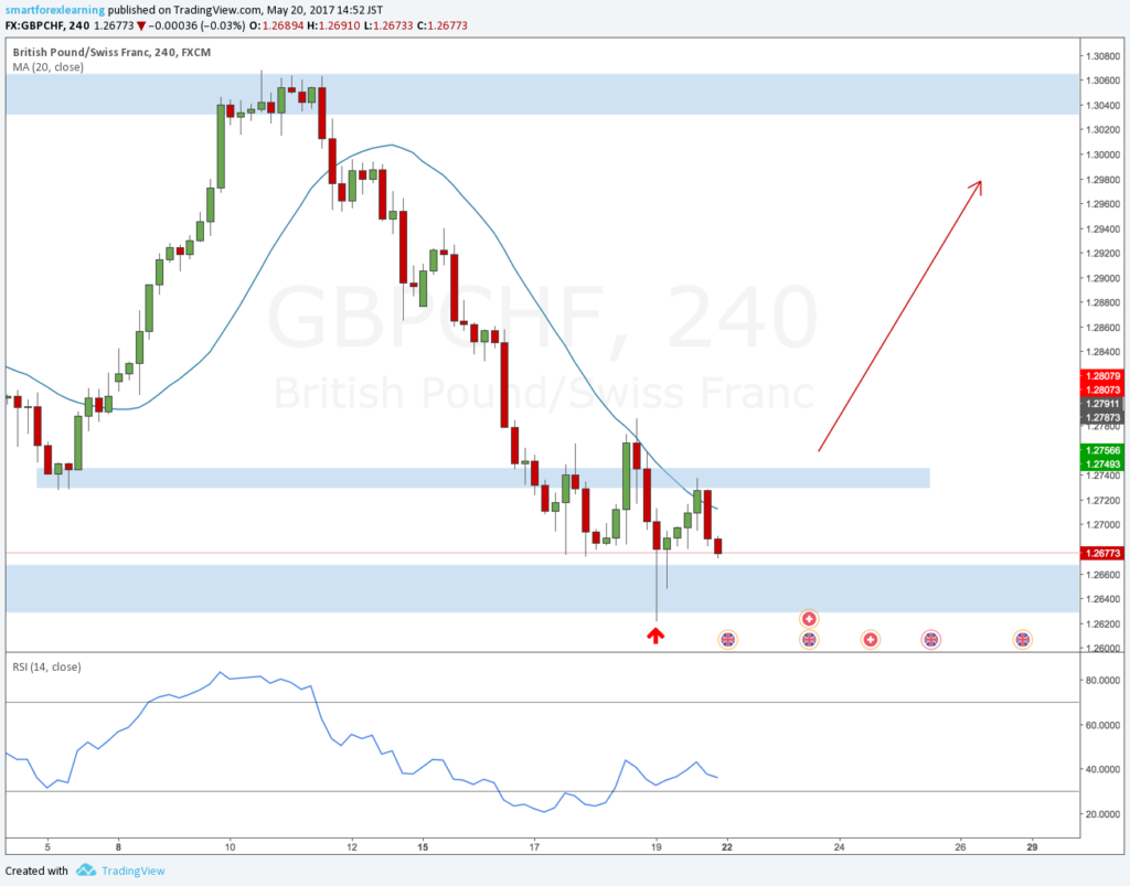 GBPCHF forex outlook