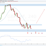 Weekly Forex Outlook: May 20