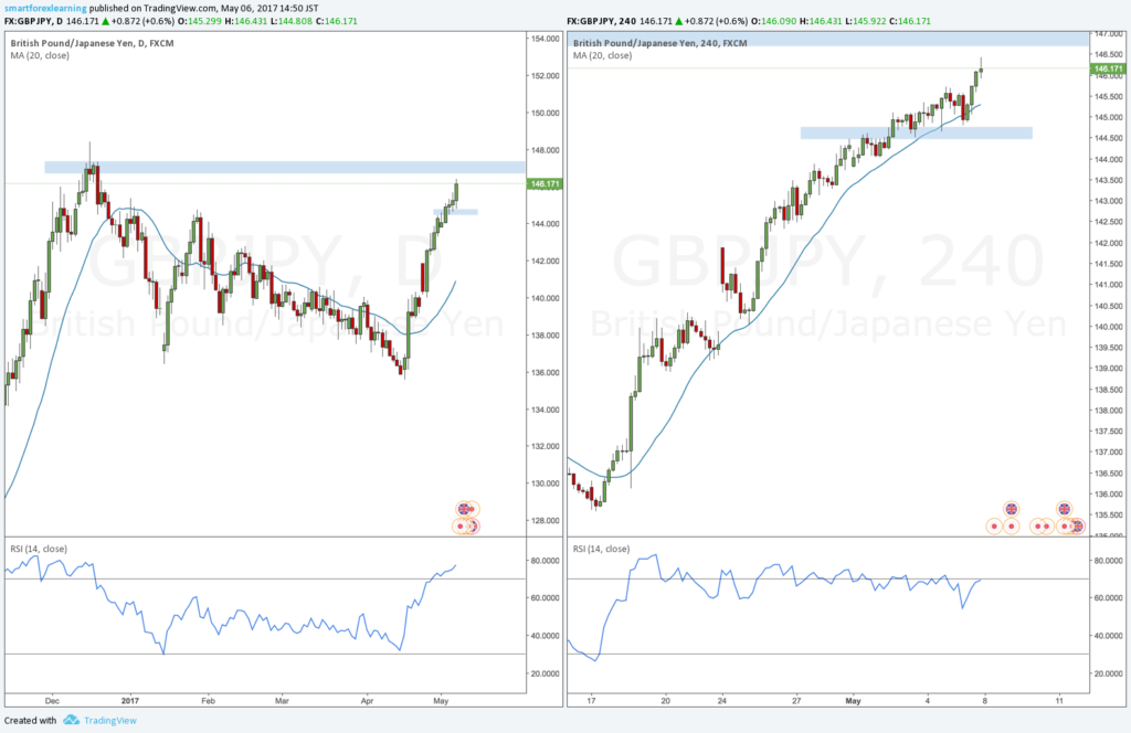 GBPJPY forex outlook