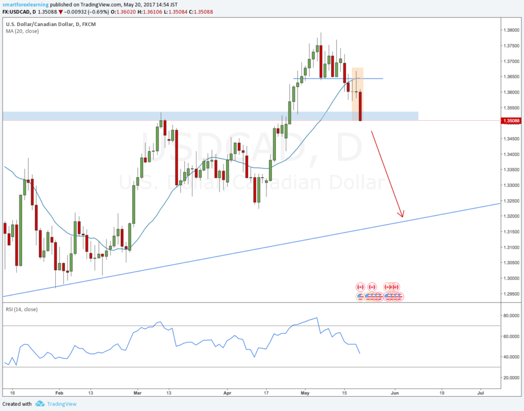 USDCAD forex outlook