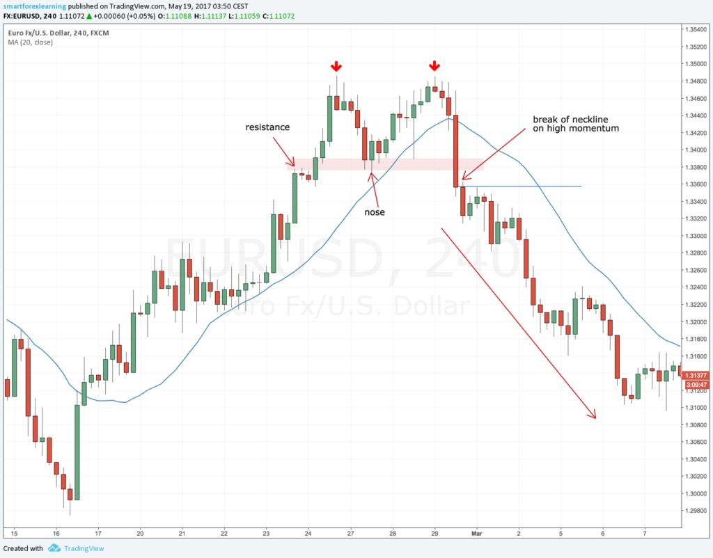 Double top trend reversal pattern